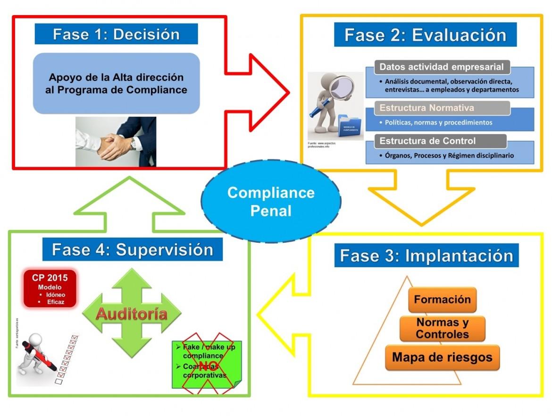 Sistema de Prevención Penal: Ciclo de mejora continua. Autor Mauricio RB